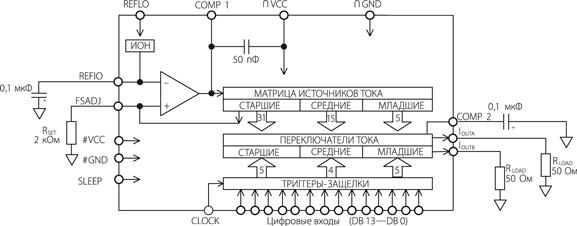Структурная схема ЦАП 1273ПА4Т
