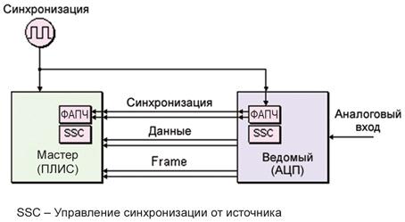 Схемы газгольдеров
