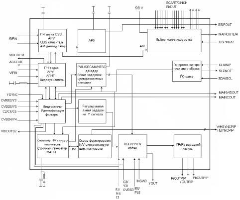 Блок-схема ИС ILA8891