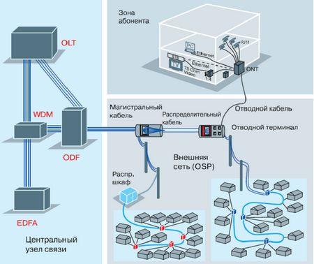 пассивной оптической сети.