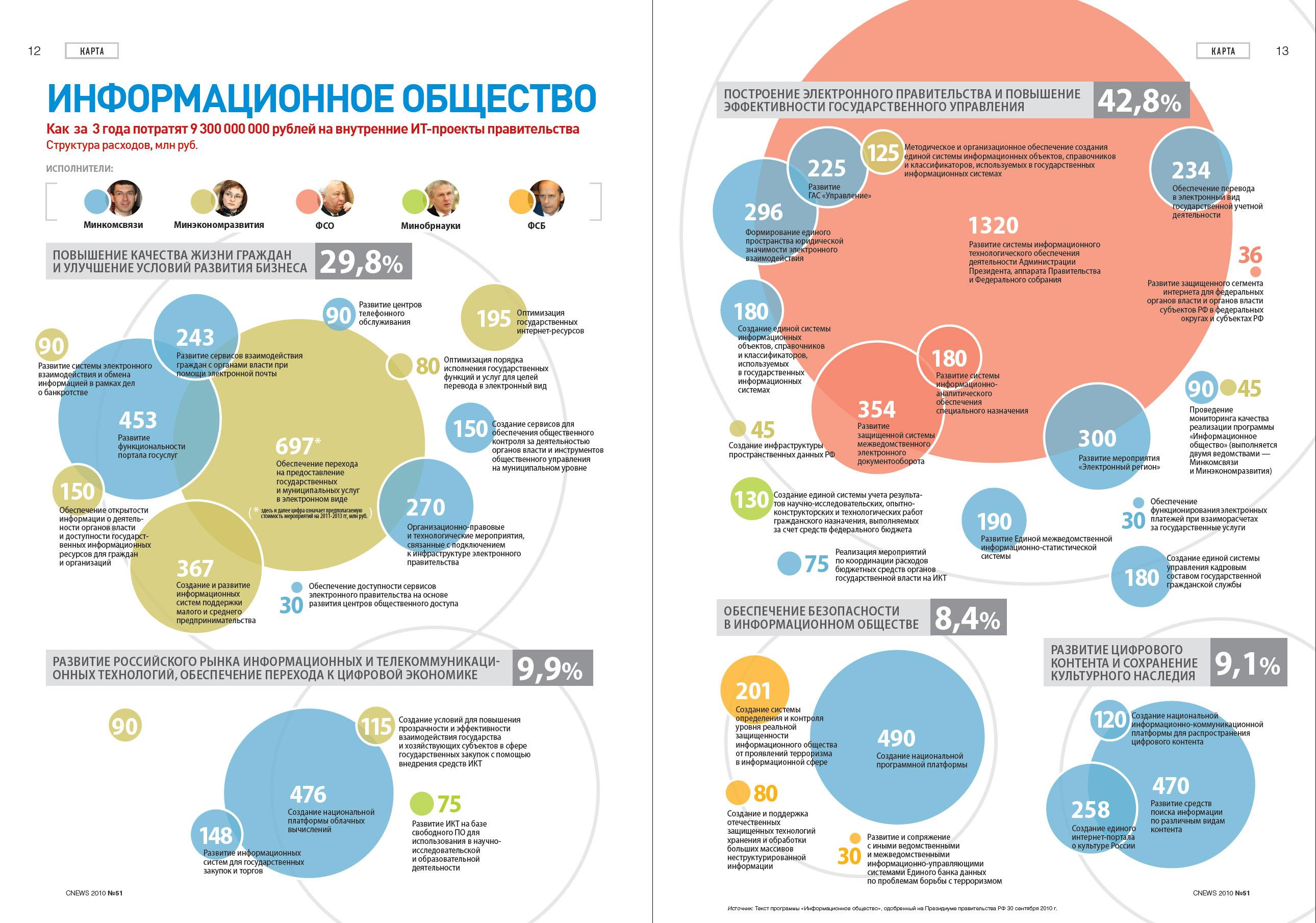 Схема развития информационного общества